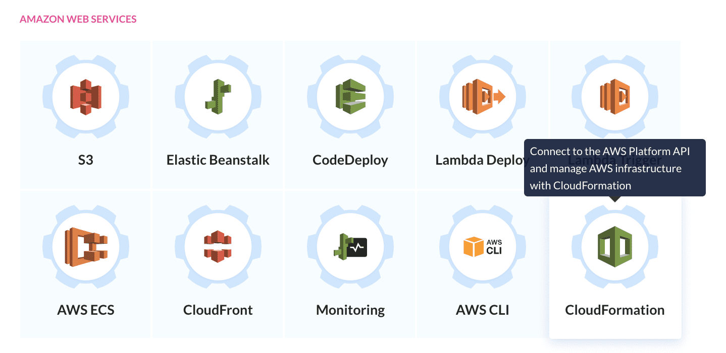 AWS actions