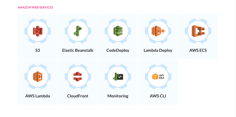 AWS actions roster