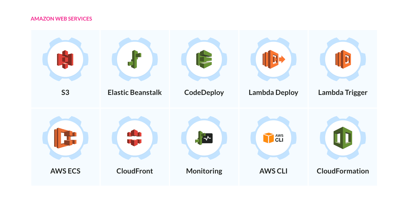 AWS services in Buddy