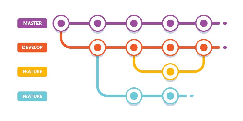 Git flow workflow