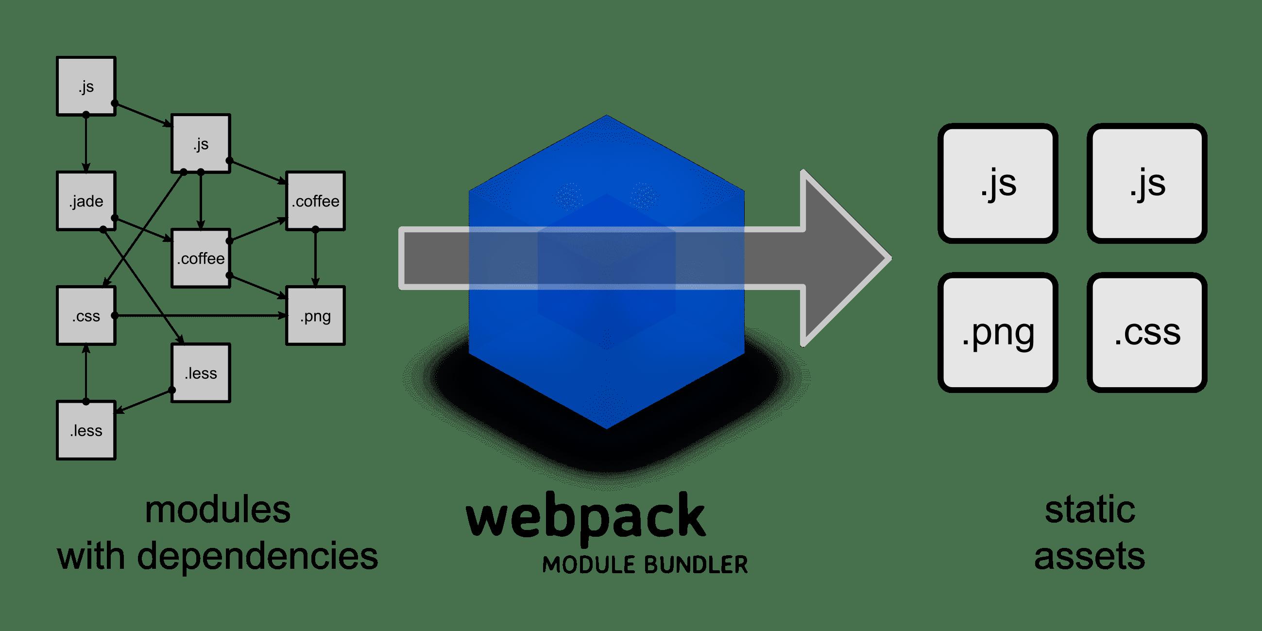 What is Webpack. Source: webpack.github.io