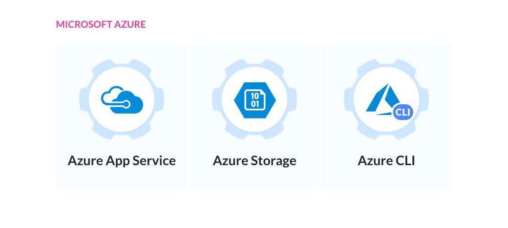 Azure | Docs | Buddy: The DevOps Automation Platform