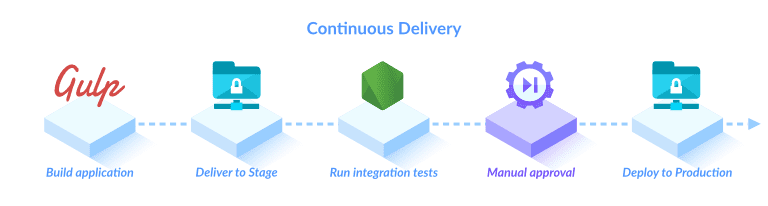 Continuous Deliver process