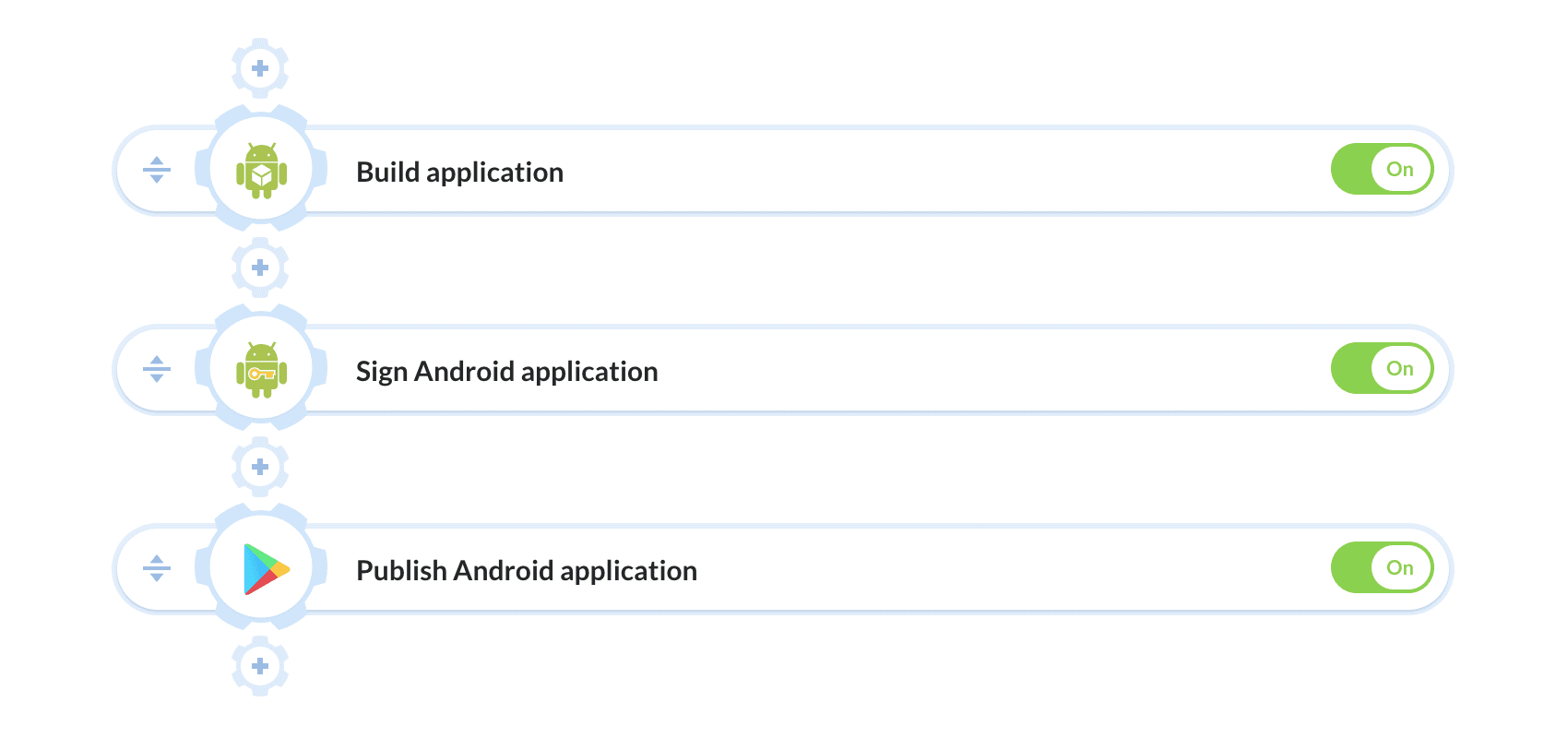 Continuous Integration & Deployment for Android apps | Buddy: The