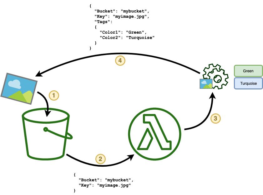 Lambda data flow