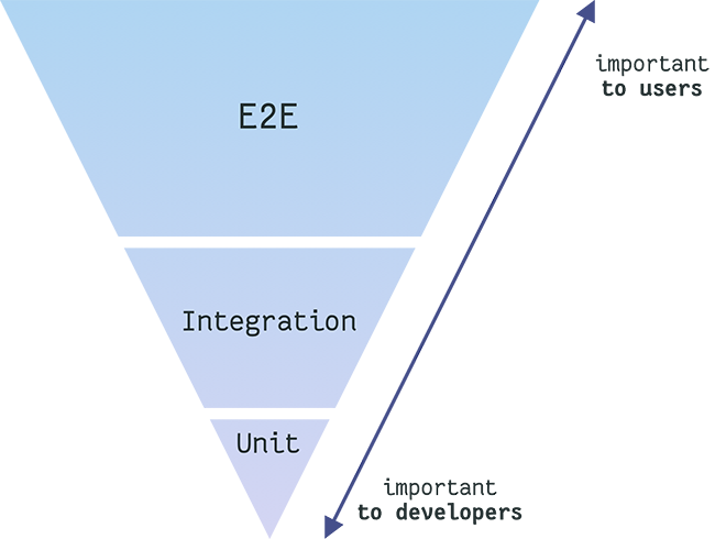 The inverted pyramid of testing, more value for users on top, more value for developers down