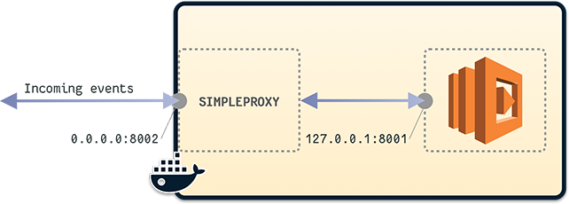 simpleproxy used to listen to 0.0.0.0:8002 and redirect all the TCP data to 127.0.0.1:8001 (lambda)