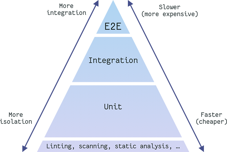 The pyramid of testing, more isolation and cheaper at the bottom, more integration and expensive at the top
