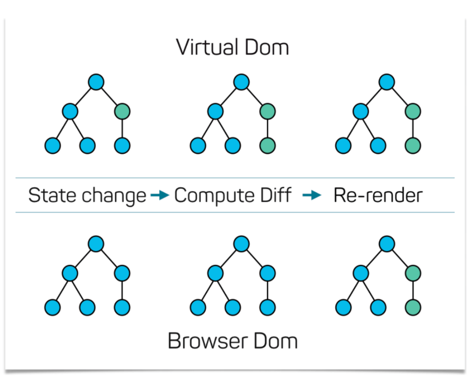 Visual and Browser DOM diagram